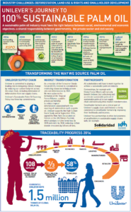 Palme - Infographie Unilever 100pc palme durable EN
