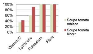1605 - Soupes TOMATE deshydratees  vs maison schema 1