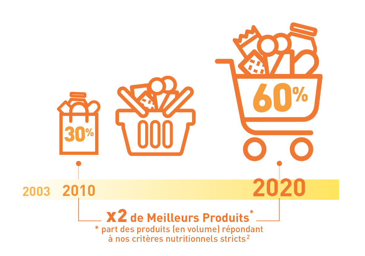 OBJECTIFS-USLP-Unilever-Nutrition