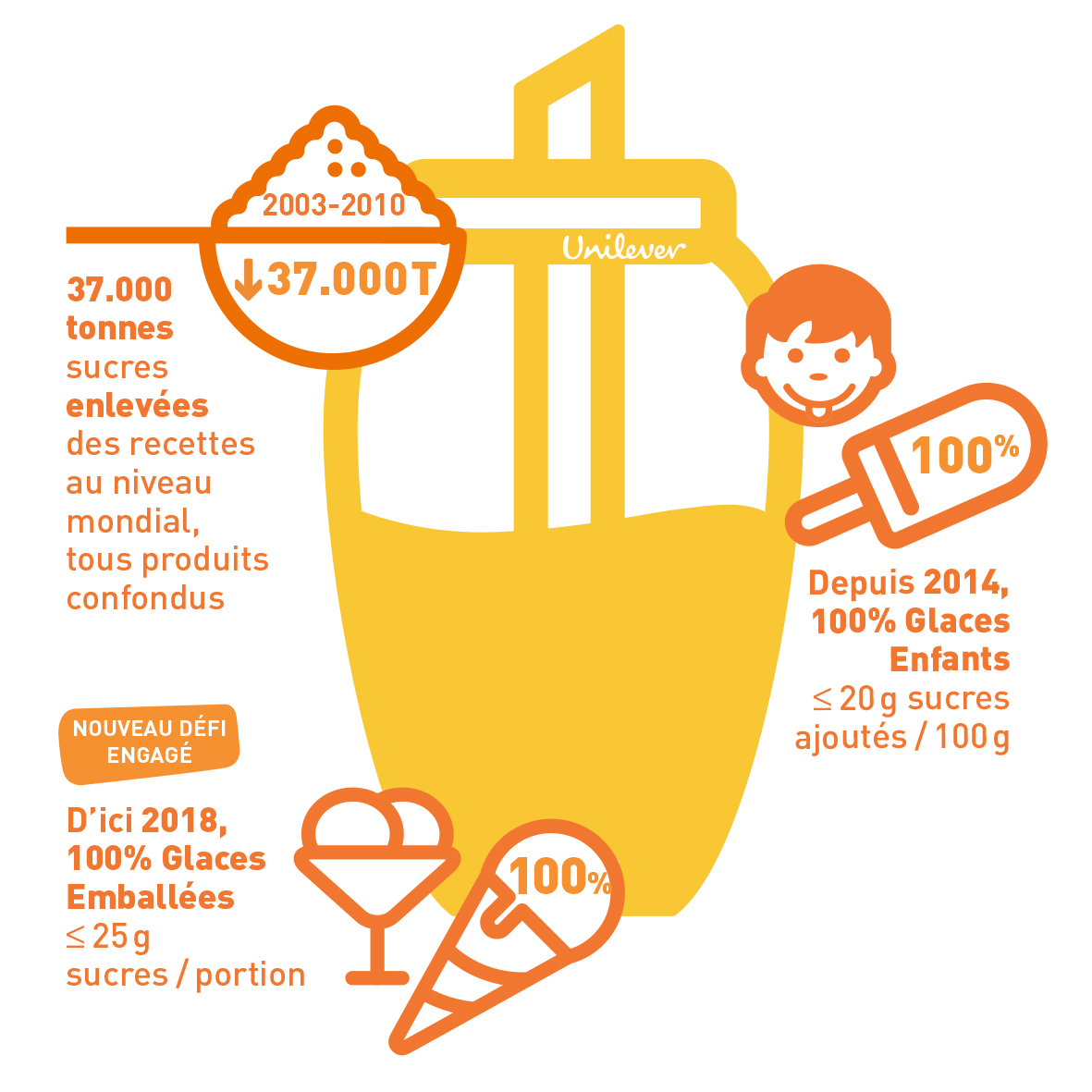 INFOGRAPHIE-Reduction-Sucres-Unilever-Nutrition-21x29,7-300dpi