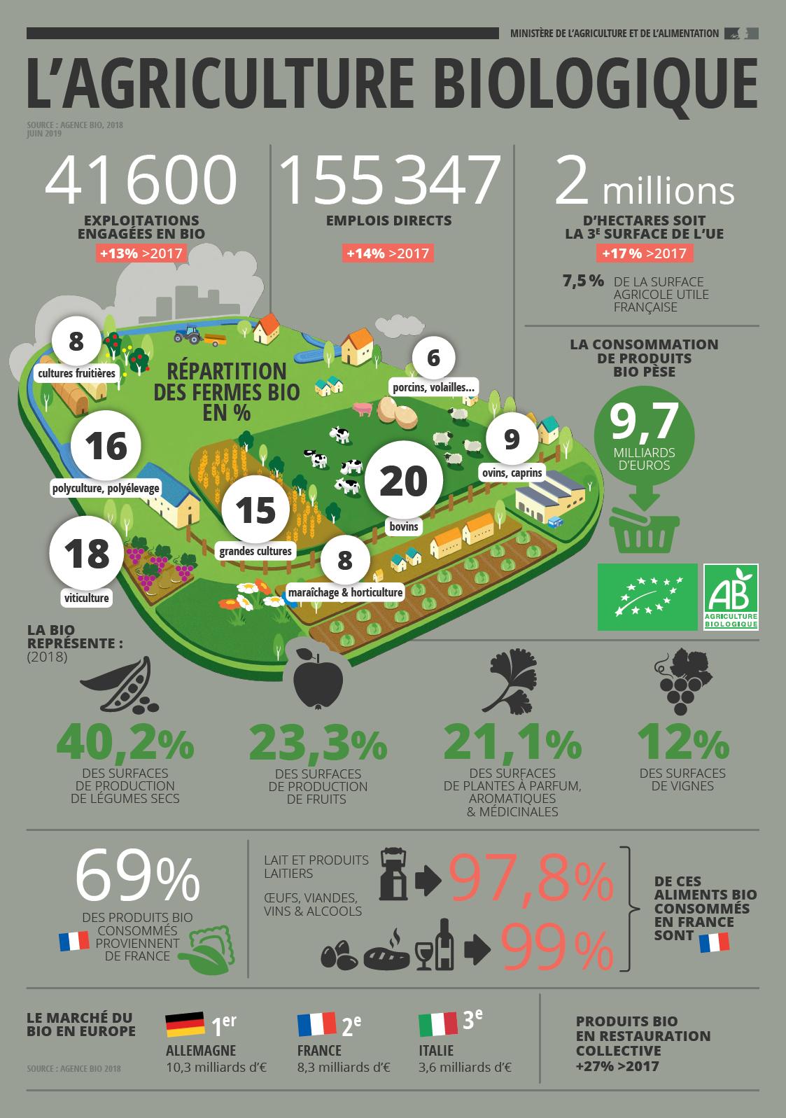 Agriculture biologique France