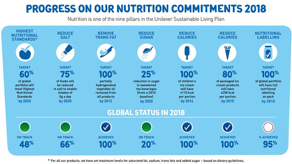 unilever-progress-nutriment-commitments